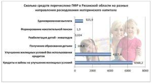 Сколько дней пенсионный фонд перечисляет материнский капитал в банк