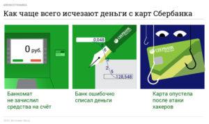 С карты сбербанка исчезают деньги