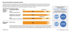 Какой процент отчисляется в пенсионный фонд с зарплаты бюджетников