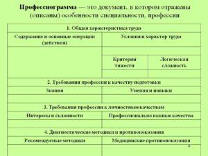 Профессиограмма маркетолога таблица