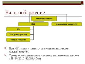 Договор подряда с ип налогообложение
