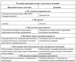 Образцы бланков процессуальных документов досудебного расследования упк лнр