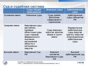 Основное судебное звено в системе арбитражных судов