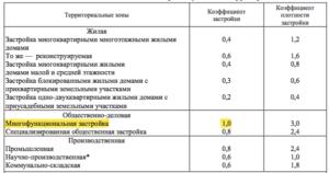 Как рассчитать коэффициент застройки земельного участка в московской области по формуле