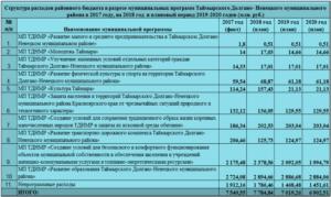 Применение вида расхода 242 в 2018 году