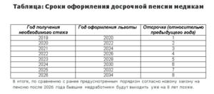 Выслуга лет медработникам с 2018 года в украине