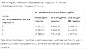 Доплата к пенсии инвалидам второй группы